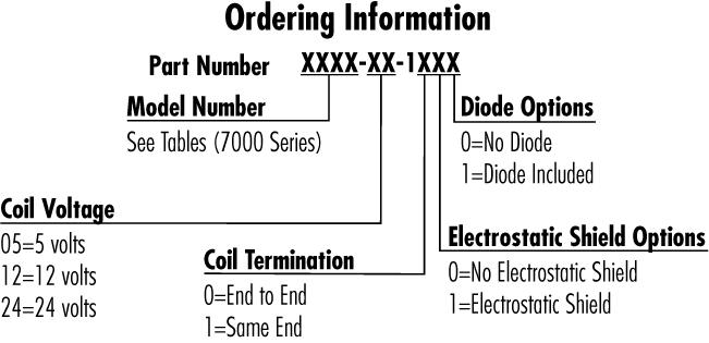 7000 order info