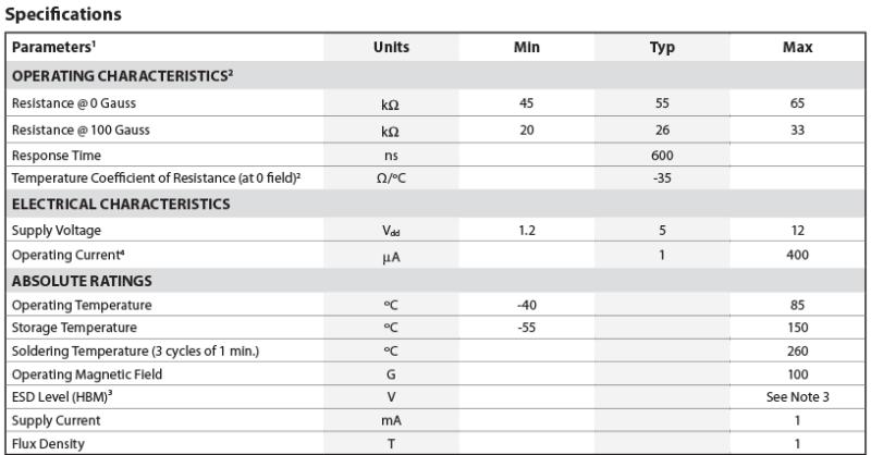 RR110 TMR Chart