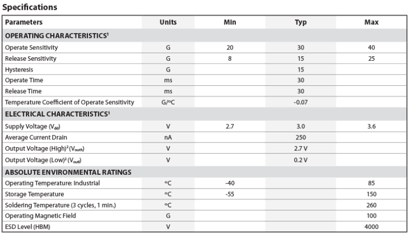 RedRock 120 TMR Chart
