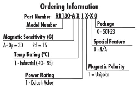 RR130 TMR Order Information